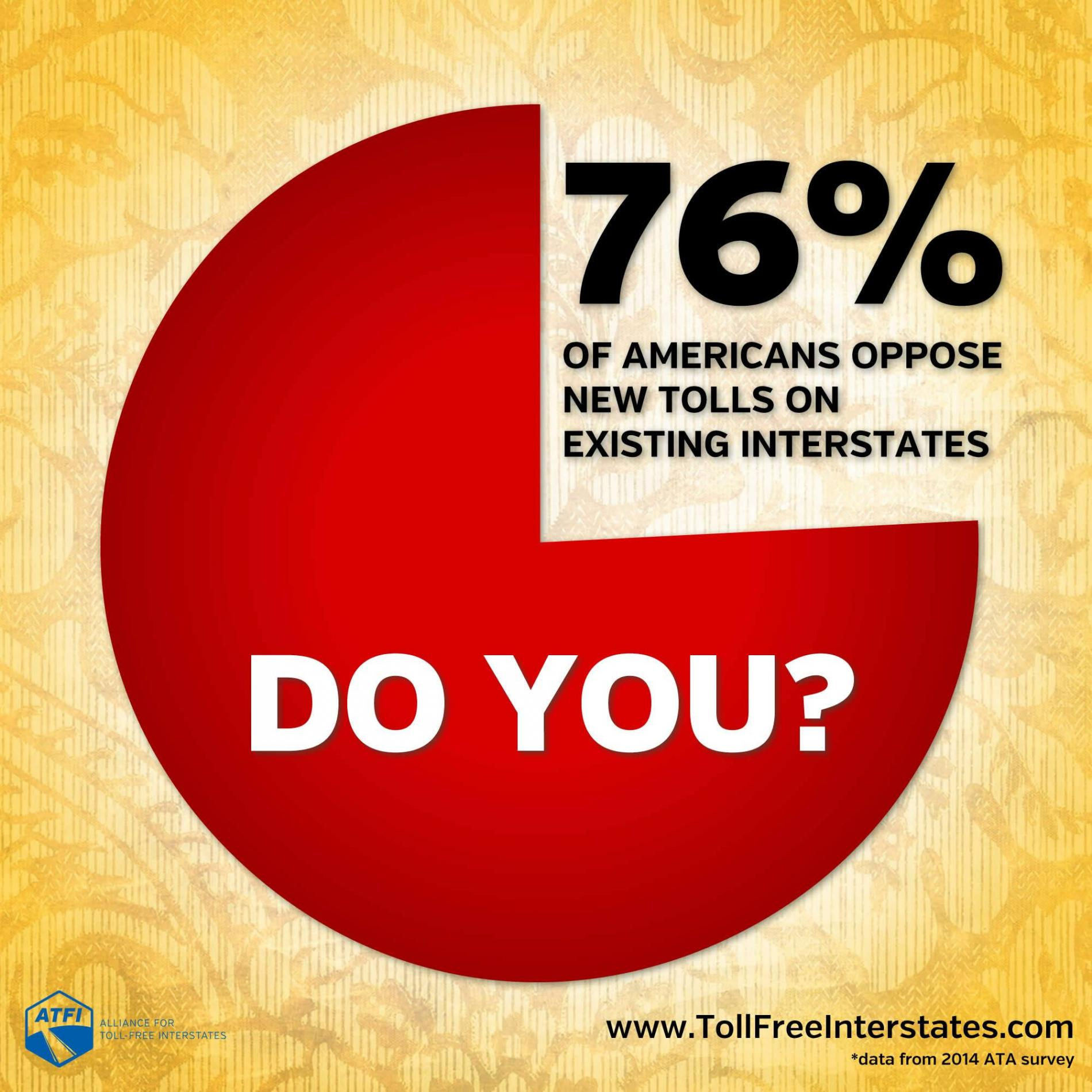 76% of Americans oppose new tolls on existing interestates